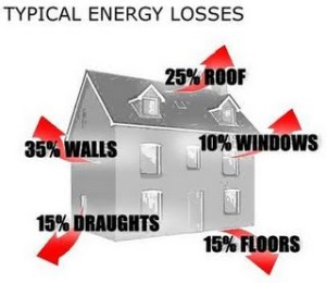 Homes lose lots of energy. Save money with weatherization.